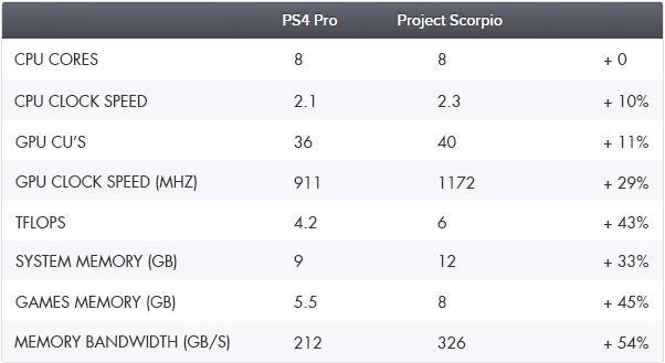 ScorpiovsPS4